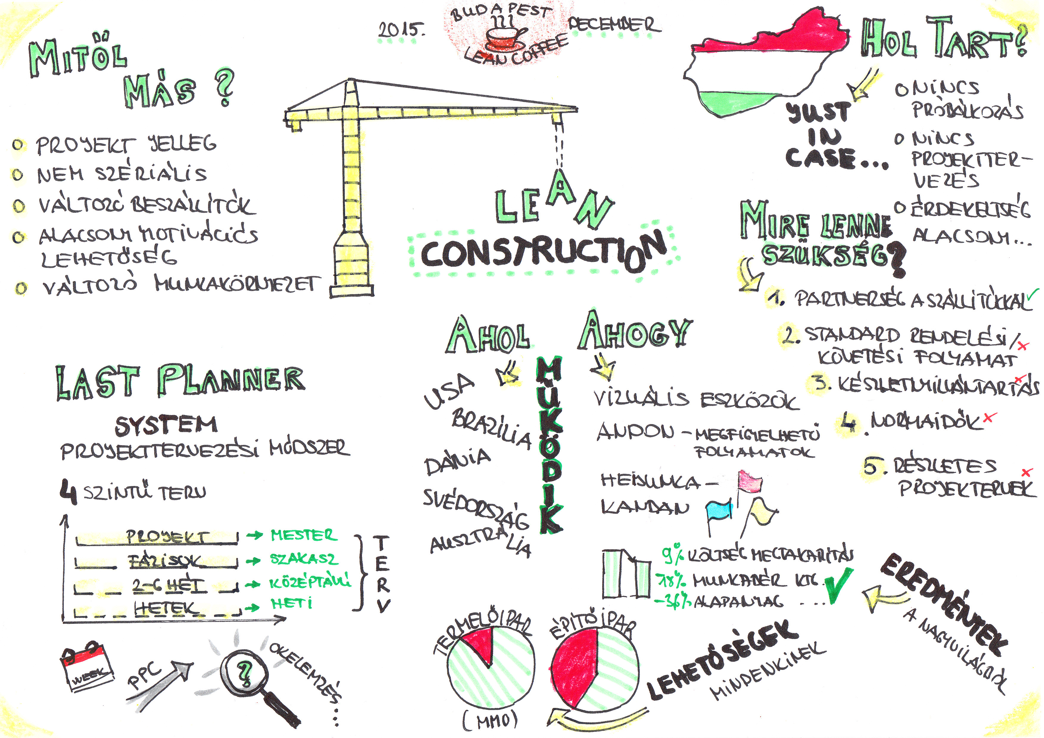 BLC_Lean Construction