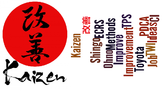 Munkamódszerek fejlesztése, Kaizen (TWI JM)