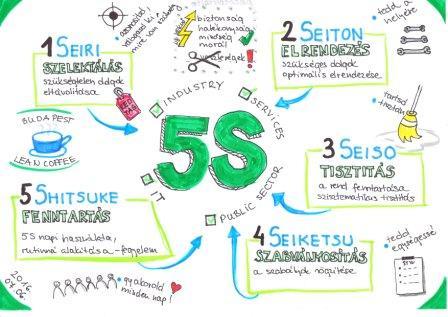 5S_BudapestLeanCoffee_web
