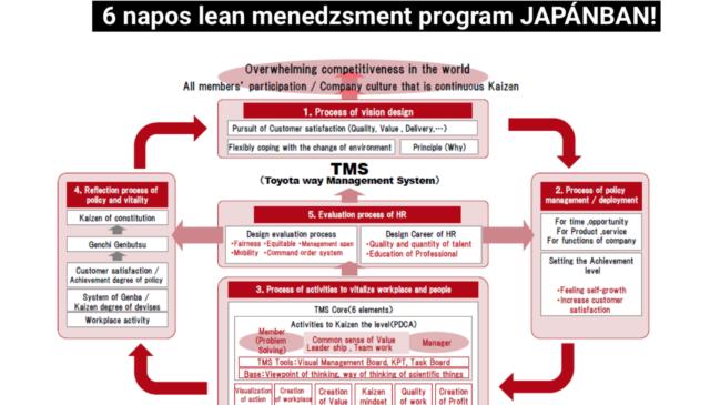 Toyota Way Management System-képzés JAPÁNBAN!